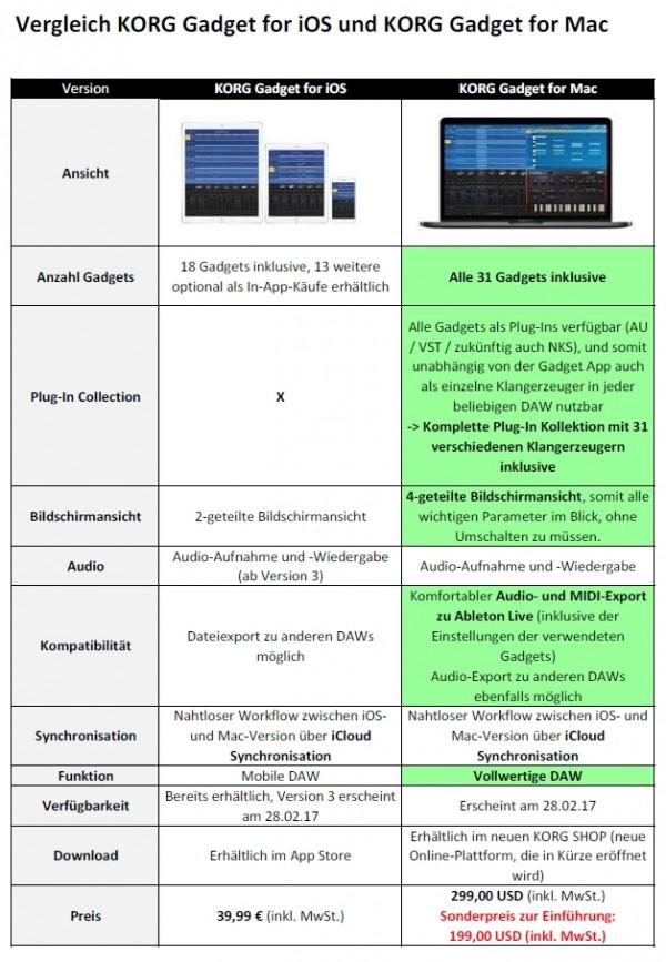 Vergleichsübersicht KORG Gadget for iOS und KORG Gadget for Mac